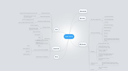 Mind Map: CUE 2013