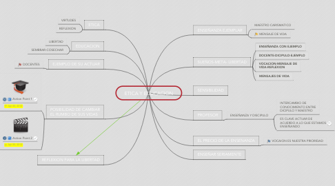 Mind Map: ETICA Y EDUCACION