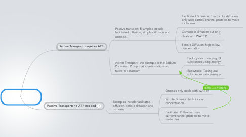Mind Map: Cell Transport  Ob. 2