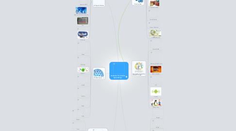 Mind Map: Ambiente Personal de Aprendizaje.