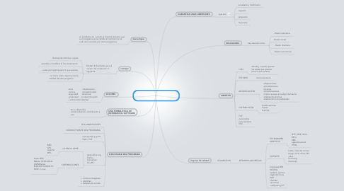 Mind Map: MAPA CONCEPTUAL SOBRE SOFTWARE LIBRE