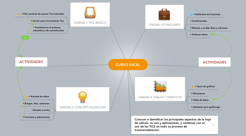 Mind Map: CURSO EXCEL
