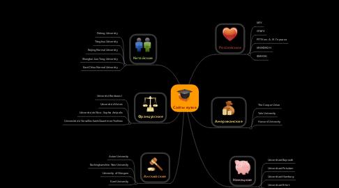 Mind Map: Сайты вузов