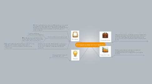 Mind Map: История развития интернета