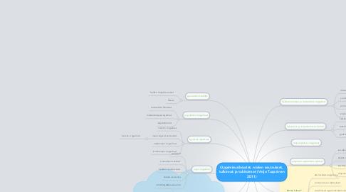 Mind Map: Oppimisvaikeudet, niiden seuraukset, tulkinnat ja tukitoimet (Veijo Turpeinen 2011)