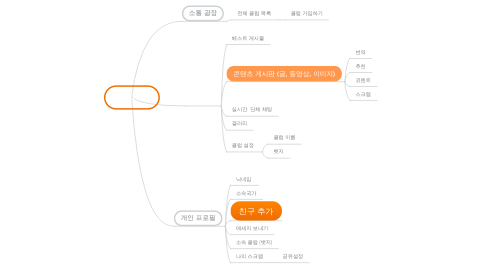 Mind Map: be.inus