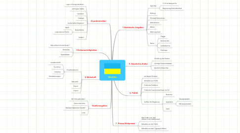 Mind Map: Ukraine