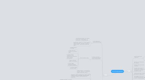 Mind Map: план Б (конференция)