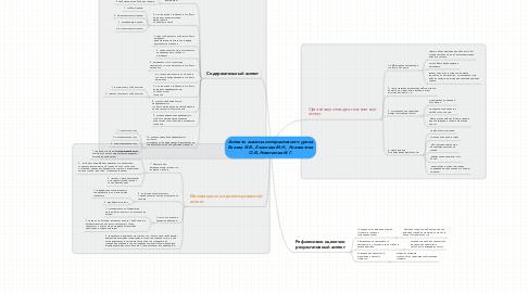 Mind Map: Аспекты анализа интерактивного урока Белова И.В., Елисеева М.Н., Коловатова О.В.,Новичкова И.Г.