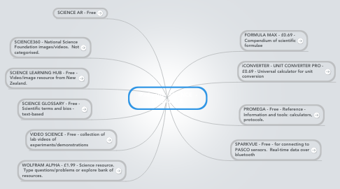 Mind Map: iPad apps - SCIENCE  - REFERENCE