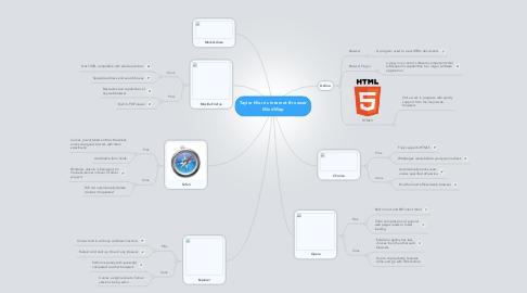 Mind Map: Taylor Morris Internet Browser MindMap