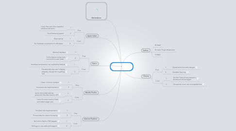 Mind Map: Brian Melendez  Browsers 2013