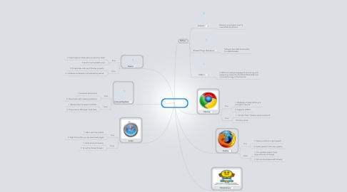 Mind Map: Melvin Varghese  Browsers 2013