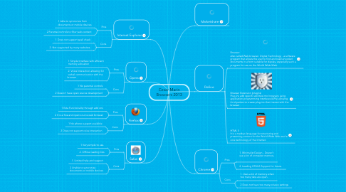 Mind Map: Cesar Marin Browsers 2013