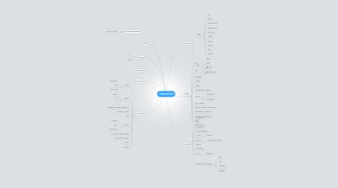 Mind Map: FRAMEWORKS