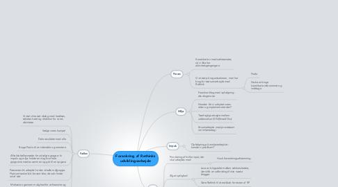 Mind Map: Forankring af Rethinks udviklingsarbejde