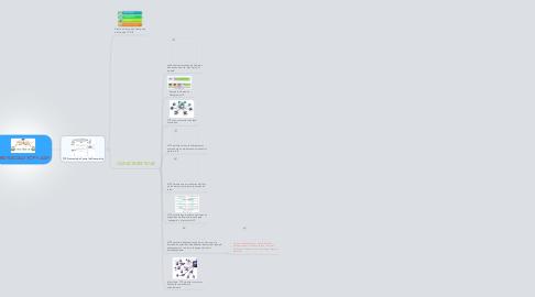 Mind Map: PROTOCOLO TCP Y UDP