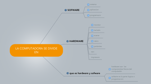 Mind Map: LA COMPUTADORA SE DIVIDE EN