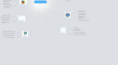 Mind Map: Regi Schile Browsers 2013