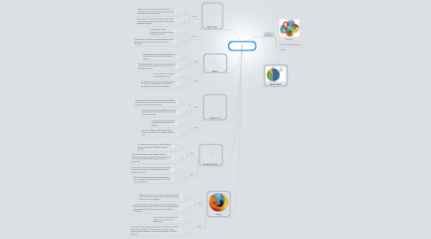 Mind Map: Roger Caneda  Browers 2013