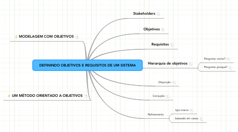 Mind Map: DEFININDO OBJETIVOS E REQUISITOS DE UM SISTEMA