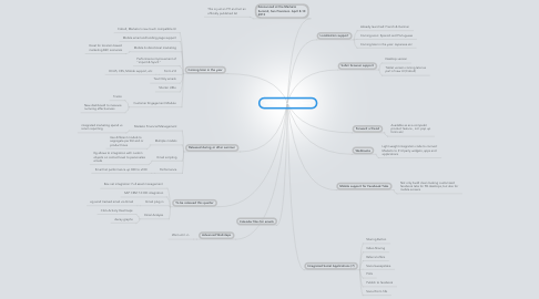 Mind Map: Marketo Roadmap items