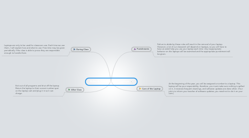 Mind Map: Rules & Regulations of Laptops