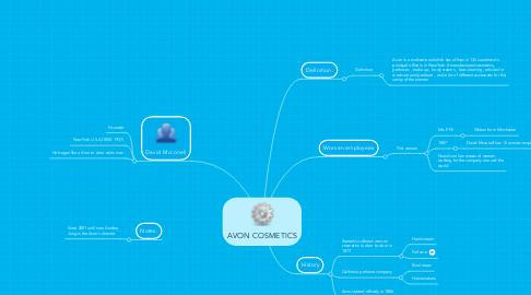 Mind Map: AVON COSMETICS