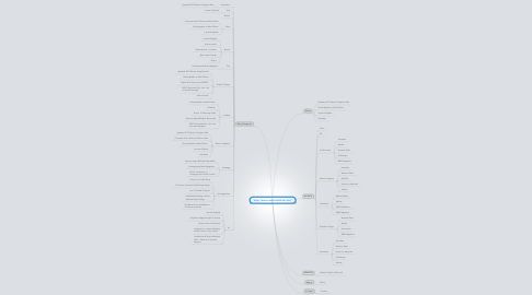Mind Map: http://www.vectormeldrew.com/