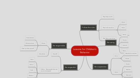 Mind Map: Lessons for Children's Behavior