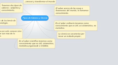 Mind Map: Tipos de Saberes y Ciencia