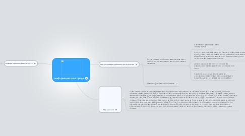Mind Map: информационная среда