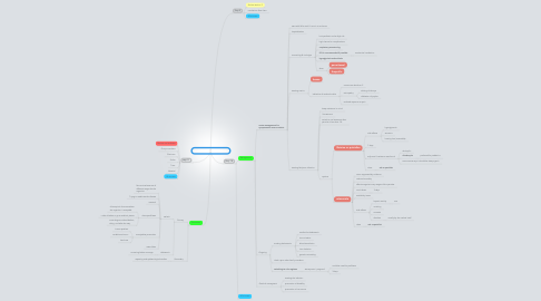 Mind Map: Pale & Feverish - Session 3