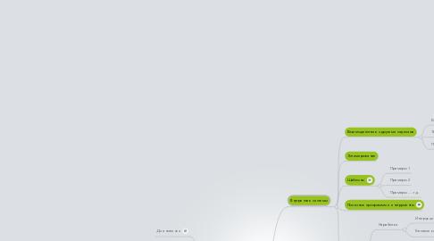 Mind Map: Папка Development