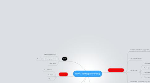 Mind Map: Папка Testing (неготова)