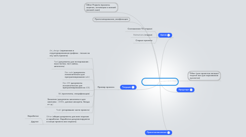 Mind Map: Папка Projects Mobile