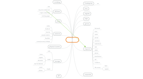 Mind Map: Systems