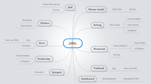 Mind Map: OPEL