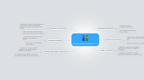 Mind Map: Интерактивные методики + и -