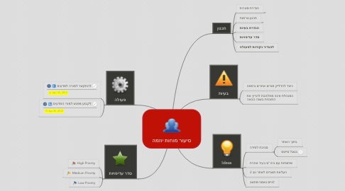 Mind Map: סיעור מוחות יוזמה