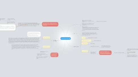 Mind Map: Трудовые резервы