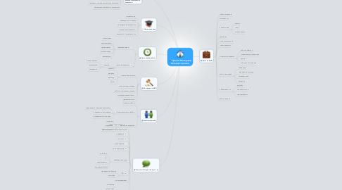 Mind Map: Тренинг Менеджер Интернет-проекта