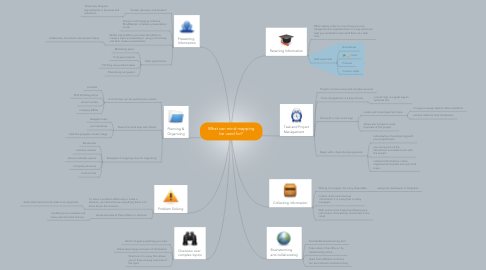 Mind Map: What can mind mapping be used for?