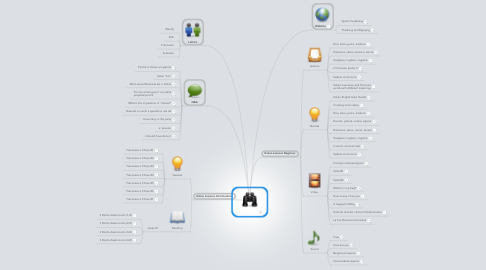Mind Map: Find Topics