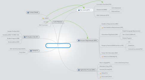 Mind Map: Physican Assistant Studies