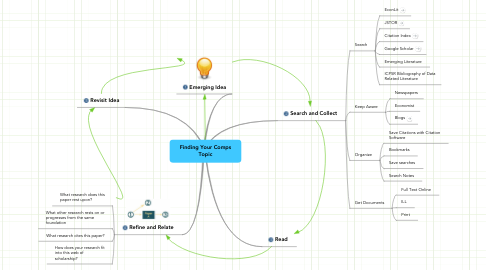 Mind Map: Finding Your Comps Topic