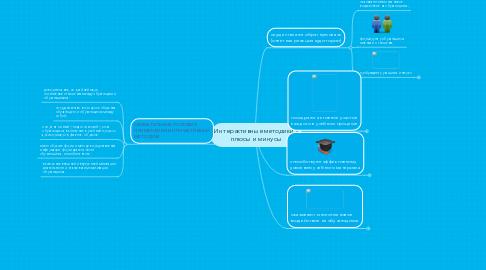 Mind Map: Интерактивные методики - плюсы и минусы
