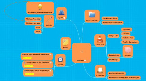Mind Map: Qeviews