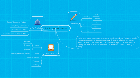 Mind Map: The Production Process