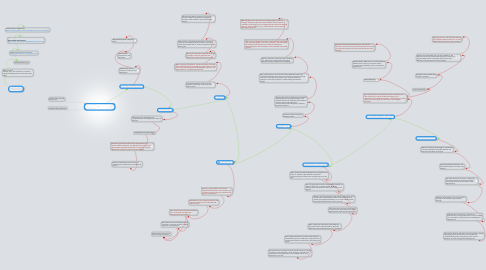 Mind Map: Siemens  Human resources department